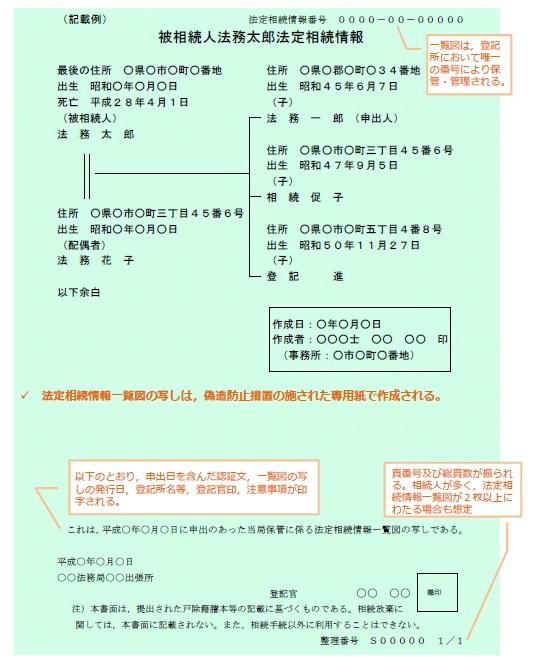 法定相続情報一覧図の写し
